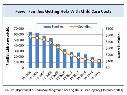 fewer families getting help with child care costs