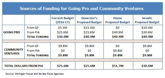 sources of funding for going pro and community ventures
